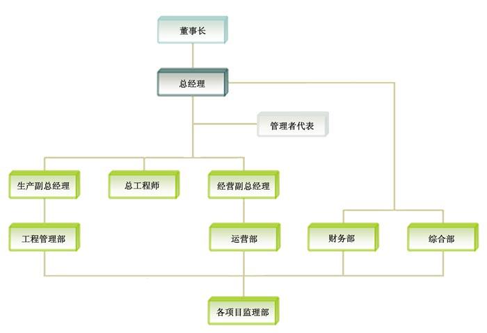 公司组织机构